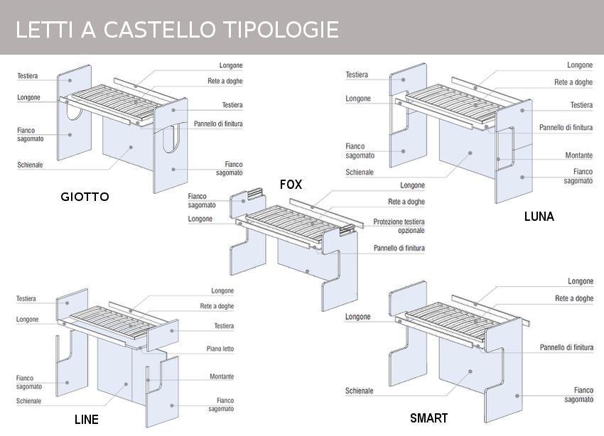 castelli cityline tipologie